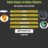 Yalcin Kayan vs Hakan Cinemre h2h player stats