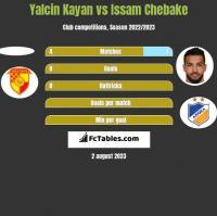 Yalcin Kayan vs Issam Chebake h2h player stats