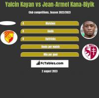 Yalcin Kayan vs Jean-Armel Kana-Biyik h2h player stats