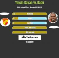 Yalcin Kayan vs Kadu h2h player stats