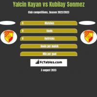 Yalcin Kayan vs Kubilay Sonmez h2h player stats