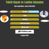Yalcin Kayan vs Lamine Gassama h2h player stats