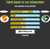 Yalcin Kayan vs Leo Schwechlen h2h player stats
