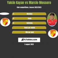 Yalcin Kayan vs Marcio Mossoro h2h player stats