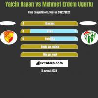 Yalcin Kayan vs Mehmet Erdem Ugurlu h2h player stats