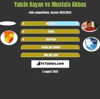Yalcin Kayan vs Mustafa Akbas h2h player stats