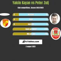 Yalcin Kayan vs Peter Zulj h2h player stats