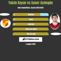 Yalcin Kayan vs Soner Aydogdu h2h player stats