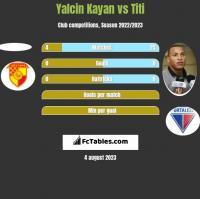 Yalcin Kayan vs Titi h2h player stats