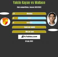 Yalcin Kayan vs Wallace h2h player stats