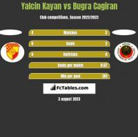 Yalcin Kayan vs Bugra Cagiran h2h player stats