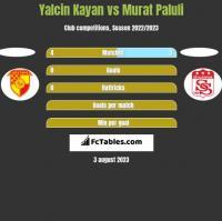 Yalcin Kayan vs Murat Paluli h2h player stats