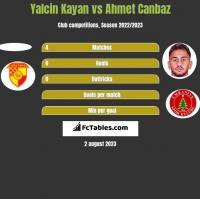 Yalcin Kayan vs Ahmet Canbaz h2h player stats