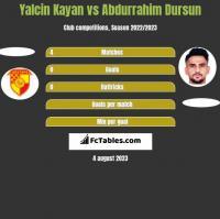 Yalcin Kayan vs Abdurrahim Dursun h2h player stats
