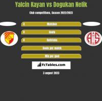 Yalcin Kayan vs Dogukan Nelik h2h player stats