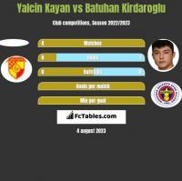 Yalcin Kayan vs Batuhan Kirdaroglu h2h player stats