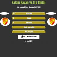 Yalcin Kayan vs Efe Binici h2h player stats