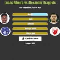 Lucas Ribeiro vs Alexander Dragović h2h player stats