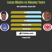 Lucas Ribeiro vs Almamy Toure h2h player stats