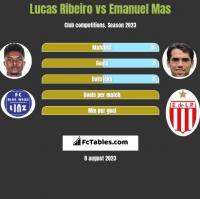 Lucas Ribeiro vs Emanuel Mas h2h player stats