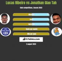 Lucas Ribeiro vs Jonathan Glao Tah h2h player stats