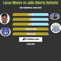 Lucas Ribeiro vs Julio Alberto Buffarini h2h player stats