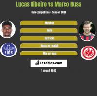 Lucas Ribeiro vs Marco Russ h2h player stats