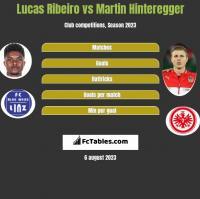 Lucas Ribeiro vs Martin Hinteregger h2h player stats