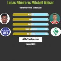 Lucas Ribeiro vs Mitchell Weiser h2h player stats