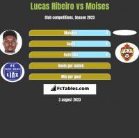 Lucas Ribeiro vs Moises h2h player stats