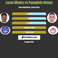 Lucas Ribeiro vs Panagiotis Retsos h2h player stats