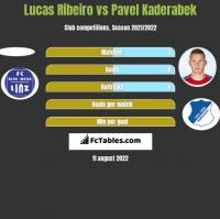 Lucas Ribeiro vs Pavel Kaderabek h2h player stats