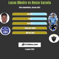 Lucas Ribeiro vs Renzo Saravia h2h player stats