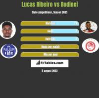 Lucas Ribeiro vs Rodinei h2h player stats