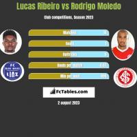Lucas Ribeiro vs Rodrigo Moledo h2h player stats