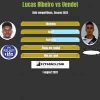 Lucas Ribeiro vs Uendel h2h player stats