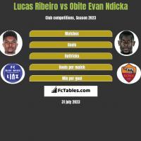 Lucas Ribeiro vs Obite Evan Ndicka h2h player stats