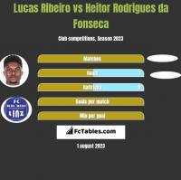 Lucas Ribeiro vs Heitor Rodrigues da Fonseca h2h player stats