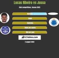 Lucas Ribeiro vs Jussa h2h player stats
