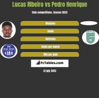 Lucas Ribeiro vs Pedro Henrique h2h player stats