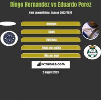 Diego Hernandez vs Eduardo Perez h2h player stats