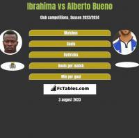 Ibrahima vs Alberto Bueno h2h player stats