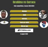 Ibrahima vs Carraca h2h player stats