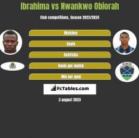 Ibrahima vs Nwankwo Obiorah h2h player stats