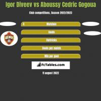Igor Diveev vs Aboussy Cedric Gogoua h2h player stats