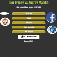 Igor Diveev vs Andrey Malykh h2h player stats
