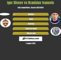 Igor Diveev vs Branislav Ivanovic h2h player stats