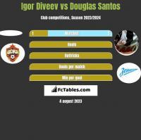 Igor Diveev vs Douglas Santos h2h player stats