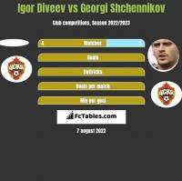 Igor Diveev vs Georgi Shchennikov h2h player stats