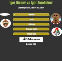 Igor Diveev vs Igor Smolnikov h2h player stats